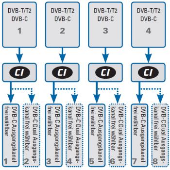 Функциональная схема головной станции Polytron QAM 4 CI-TC