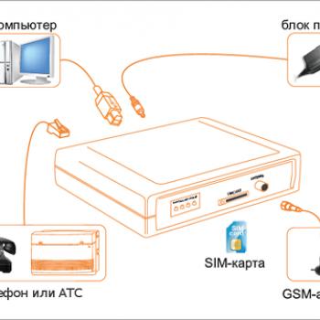 GSM-шлюз SpGate M