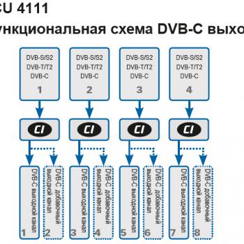 PCU 4111 Функциональная схема DVB-C выхода