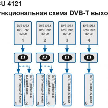 PCU 4121 Функциональная схема DVB-T выхода